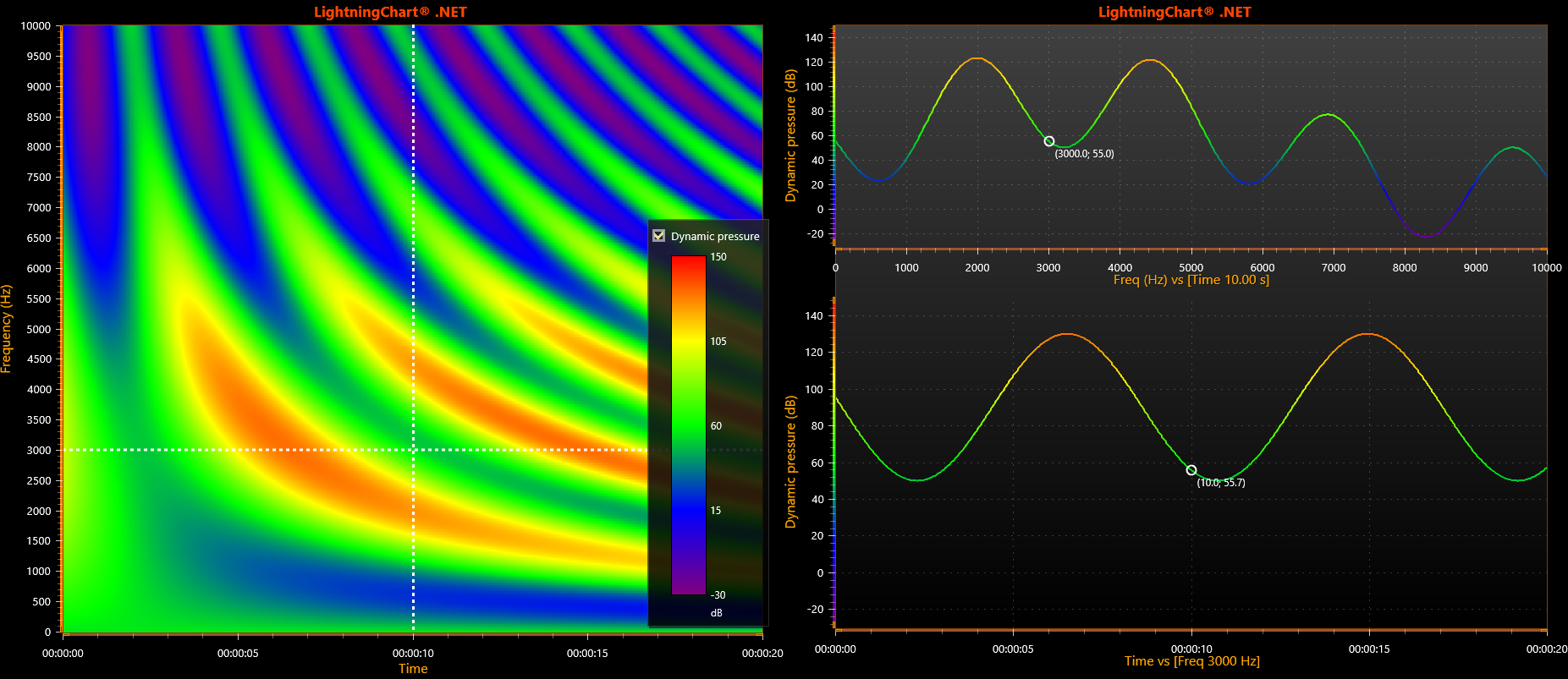Vibration data cross-section