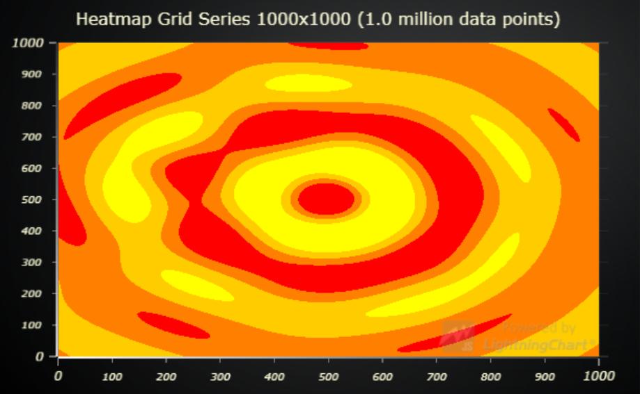 lightningchart js heatmap